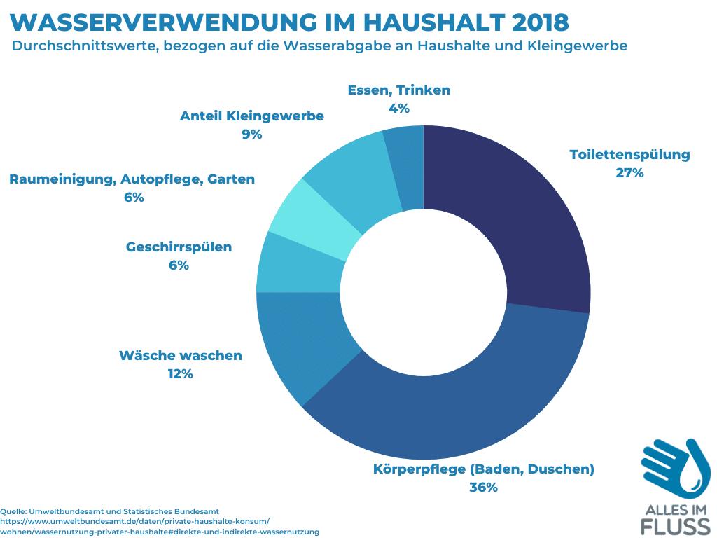 Der Wasserverbrauch im deutschen Haushalt 2018