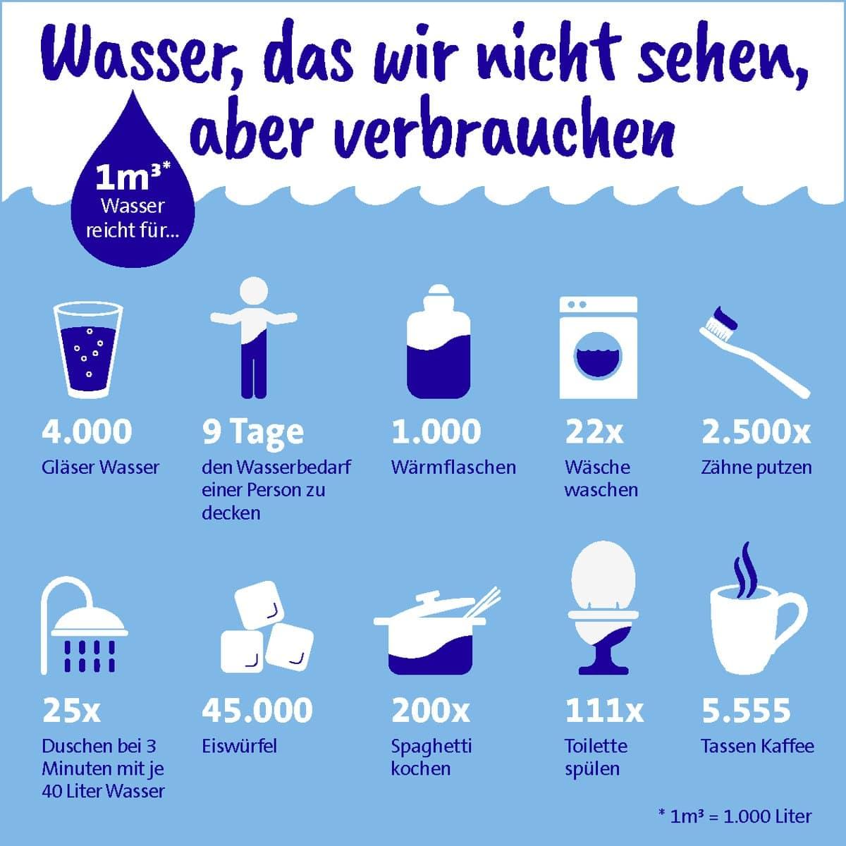 Virtuelles Wasser bei Konsumgüter
