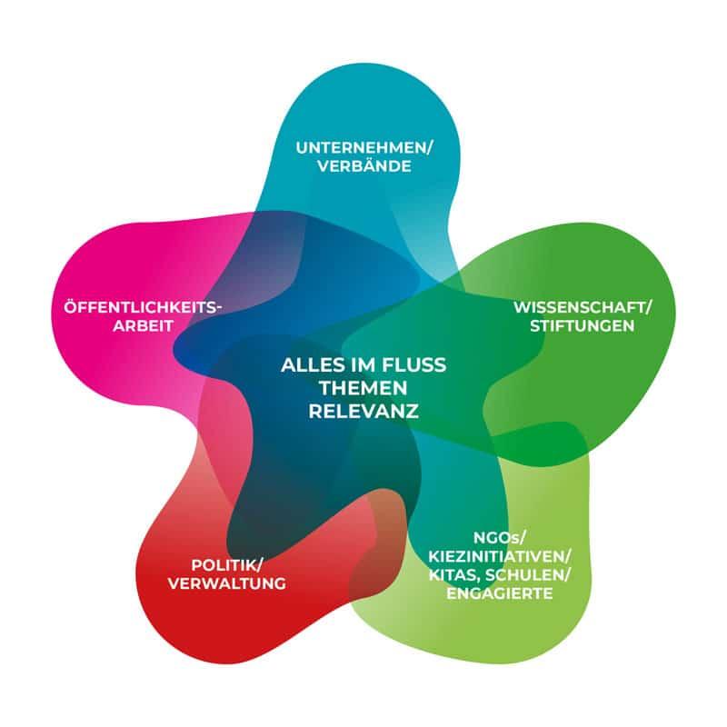 AIF-Netzwerk 2021